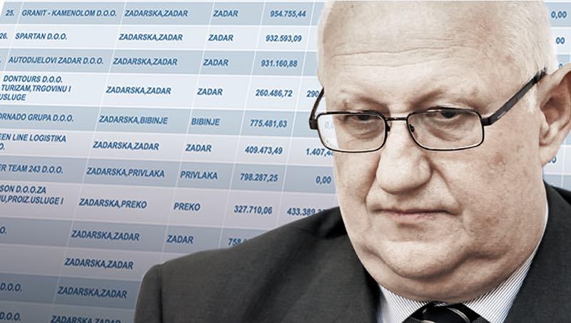 LISTA SRAMA Na poreznoj listi dužnika šest tvrtki Zdenka Zrilića – tri su već blokirane!