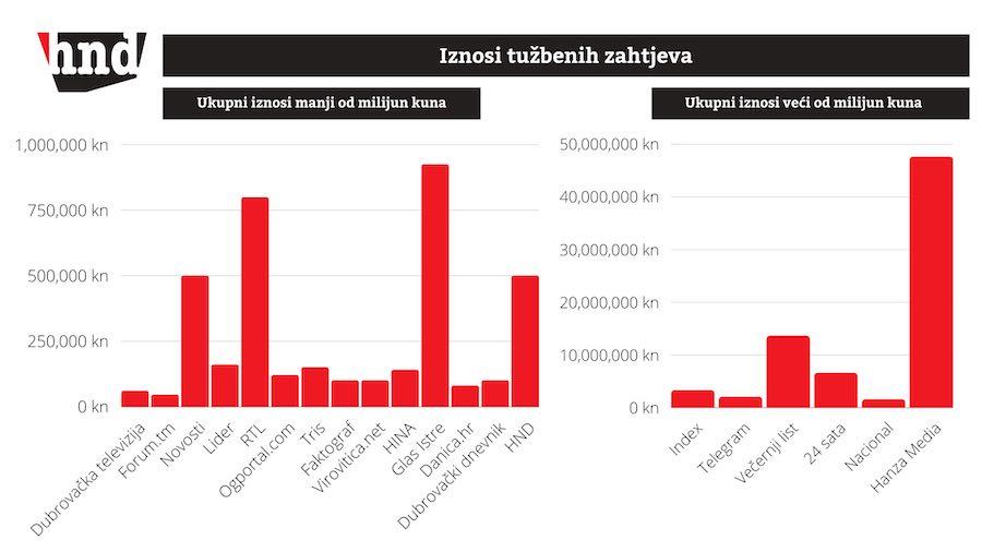 ANKETA HND-a: U Hrvatskoj aktivno 924 tužbe protiv medija i novinara
